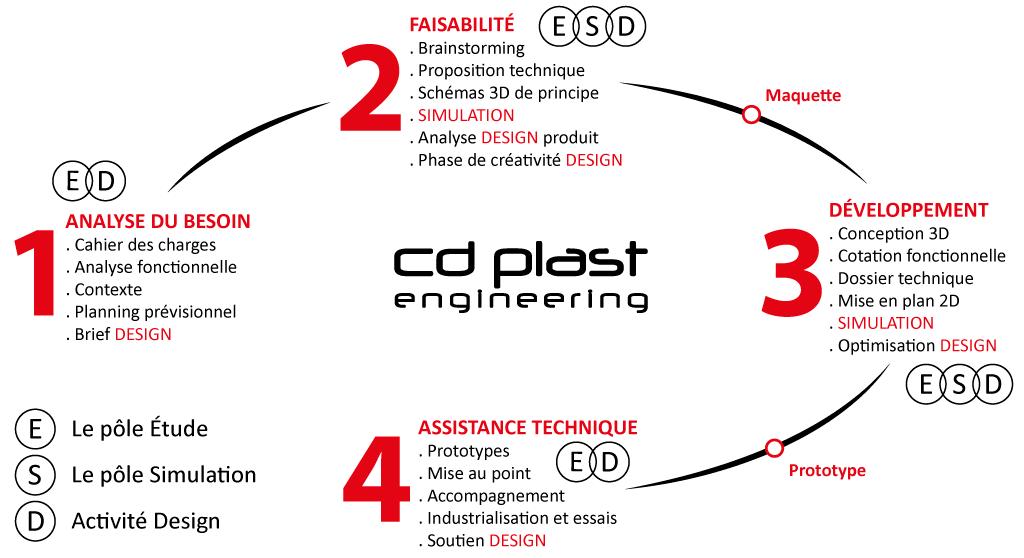 La démarche complète de notre bureau d'études design