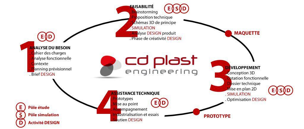 La démarche projet complète de notre bureau d'études en conception de produits industriels